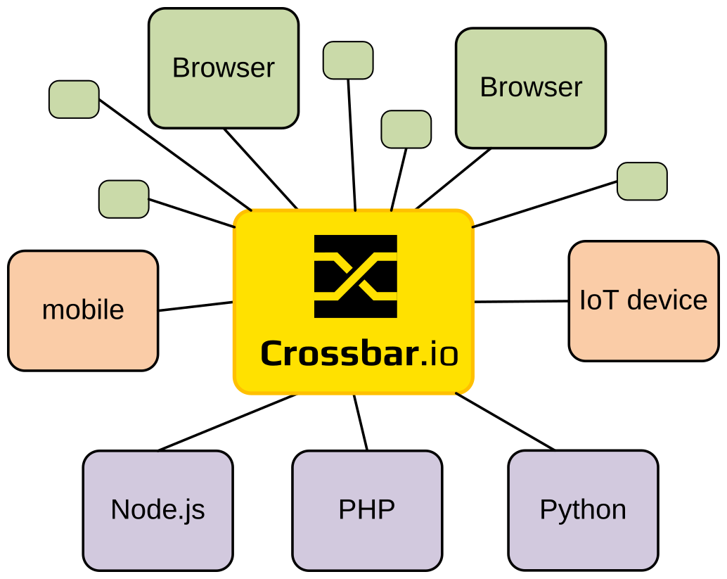 Crossbar.io and connected components, including IoT sensors, IoT actuators, browser, mobile and native clients, and server and database backends.
